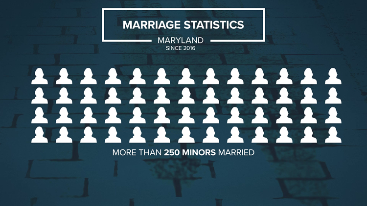 Maryland Underage Marriage Statistics