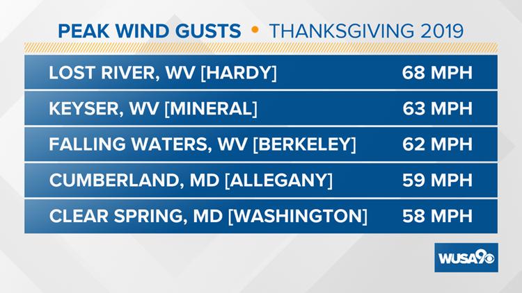 Peak Gusts Thanksgiving 2019