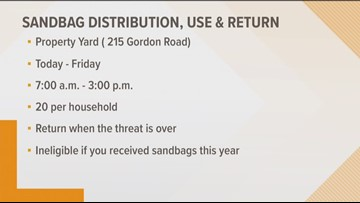 Sandbag distribution, use and return