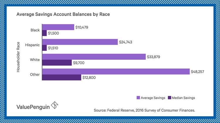 money savings by race