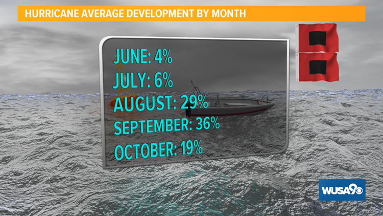 Hurricane devel by month