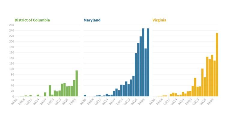 Coronavirus updates DMV: March 30- April 1