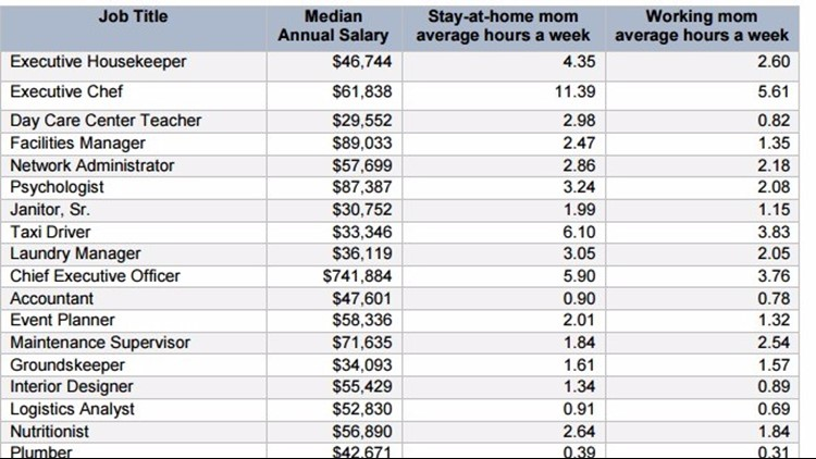 How Much Is A Stay At Home Mom Worth