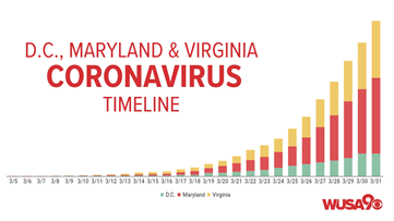 Coronavirus live updates: 6 cases reported at Frederick County nursing home; 8 inmates at DC jail have the virus