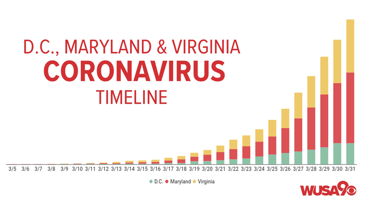 Coronavirus live updates: Foreclosures prohibited from initiating in Maryland, Virginia receives disaster declaration aid
