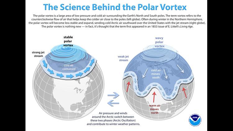 Science behind the polar vortex