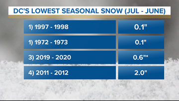 Only 2 winters have had less snow in DC than this season. Here's why