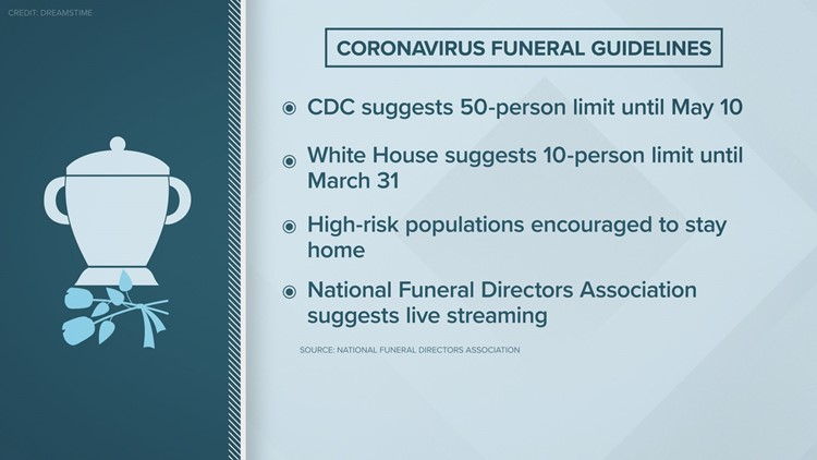 Coronavirus Funeral Guidelines
