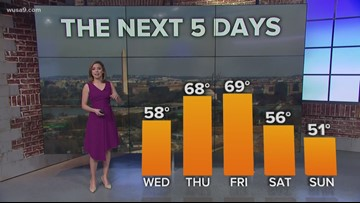 Surge of spring warmth: highs climb into 60s to finish the week