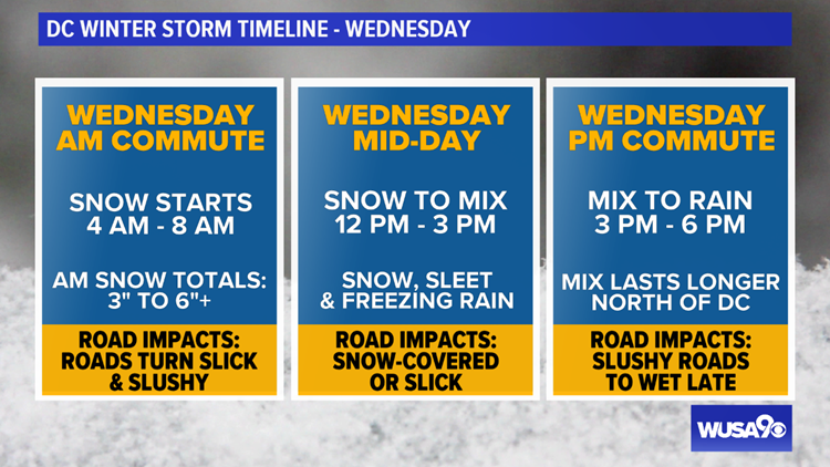 Timeline Winter Weather Wednesday