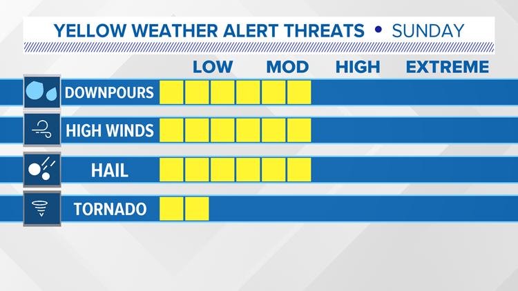 Storm Threats Sunday