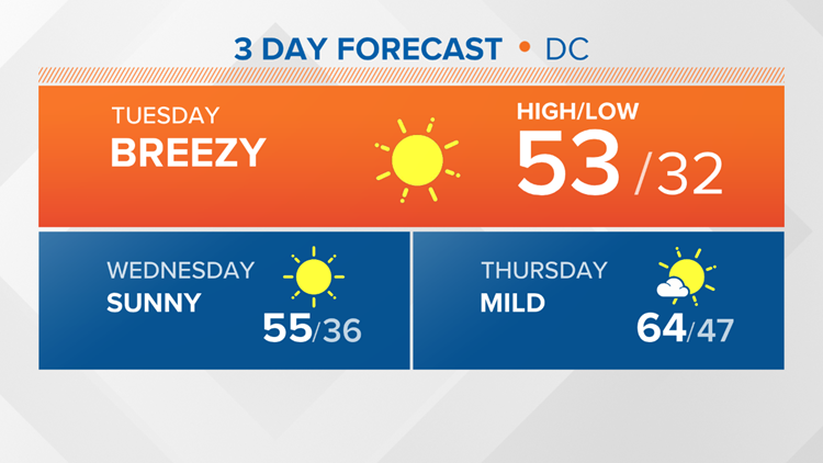Sunny and cool Tuesday, warmer this weekend with highs in the 70s