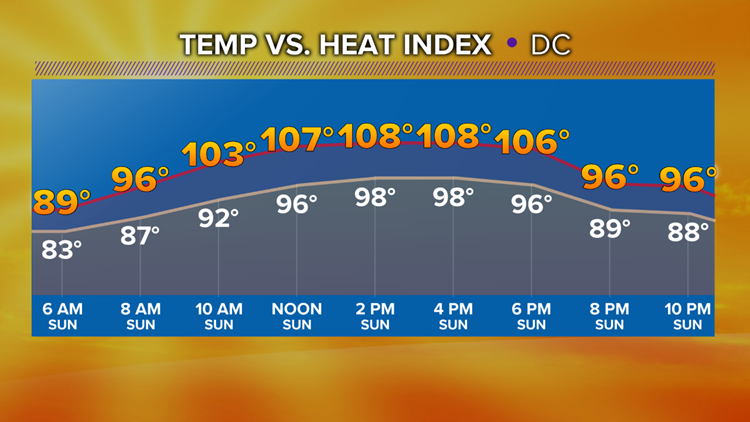Sunday Temp vs Heat Index
