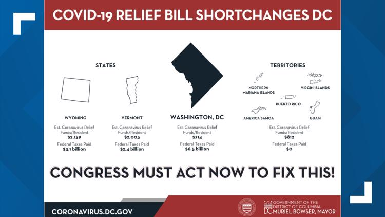 DC Covid-19 bill shortchanges
