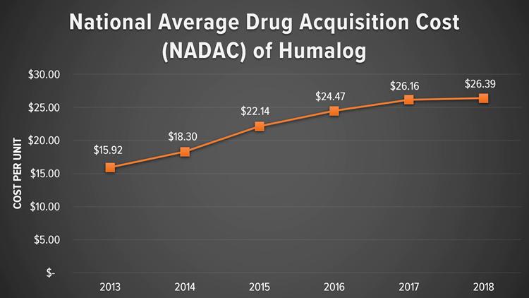 National Average Drug Acquisition Cost of Humalog