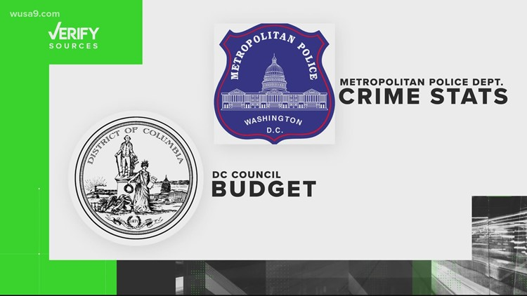 VERIFY: No, MPD's budget has not been cut and no, there is not a significant increase in DC crime