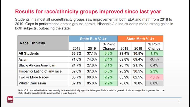 PARCC scores by race