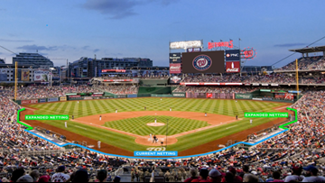 Nationals, DC United games will attract thousands to Navy Yard on Sunday