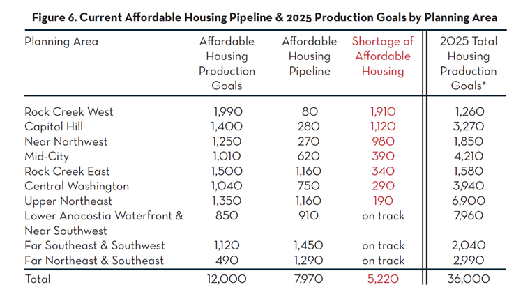 DC Housing Pipeline