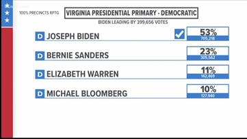 Super Tuesday exit polls: How Virginians voted in the Democratic primary