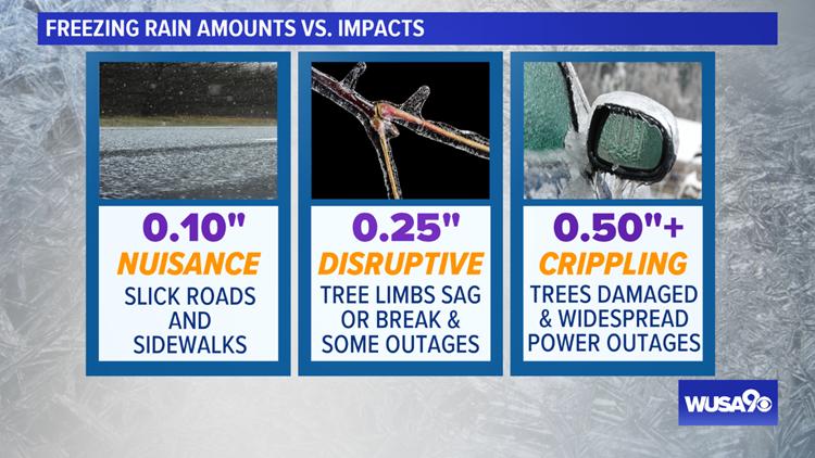 Freezing Rain Amounts vs Impacts