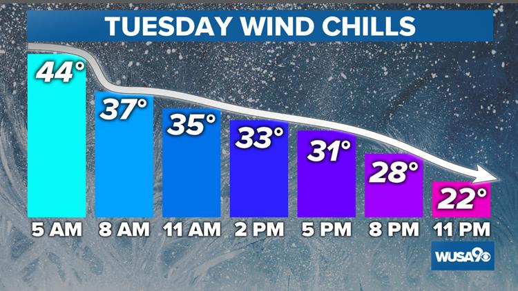 Tuesday Wind Chill Compare