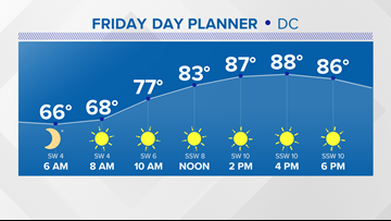 Warmer Friday with only slight shower chances Labor Day