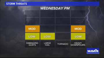 Another round of strong storms Wednesday with damaging winds, hail