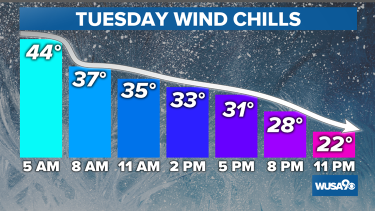 Tuesday Wind Chills