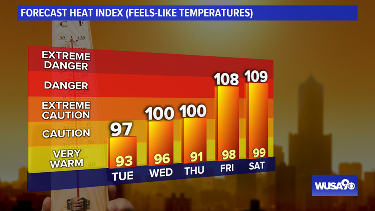 High temps and index