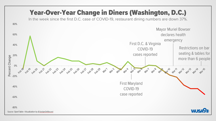 Year-Over-Year Change in Diners