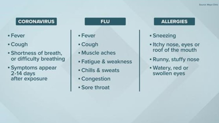 Coronavirus symptoms graphic