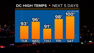 Hottest week since August 2016