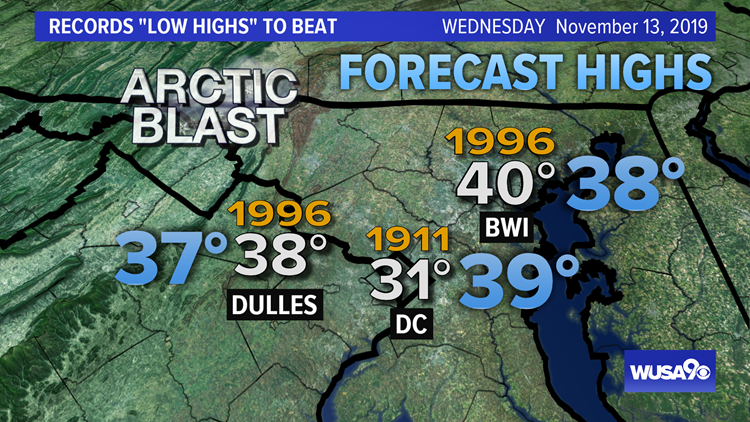 Record Low Highs To Beat