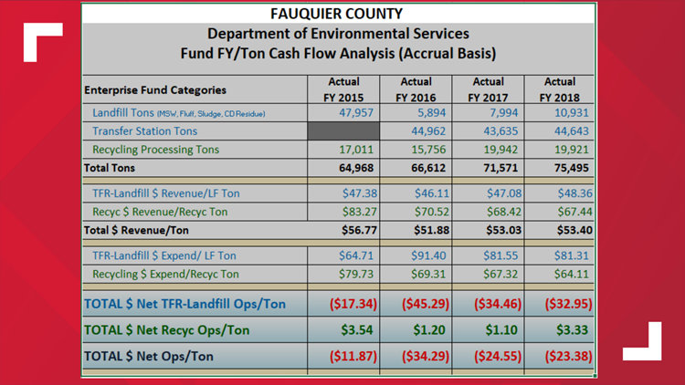 Fauquier County Recycling Cash Flow Analysis