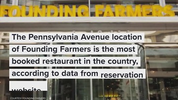 The most popular restaurant in America is here in DC