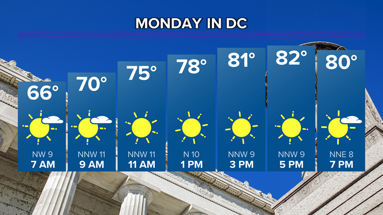 Gorgeous weather returns Monday. Here's the forecast