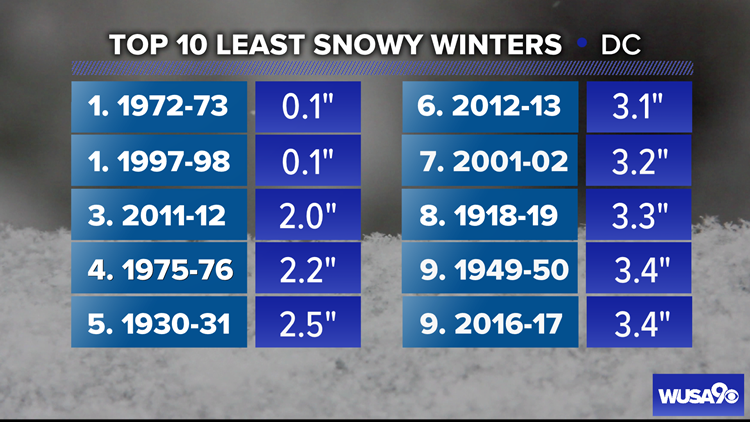 Top 10 least snowy winters
