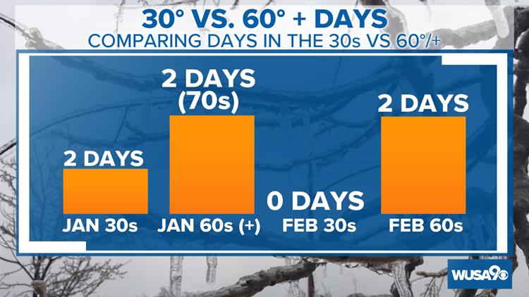DC Winter Temperature