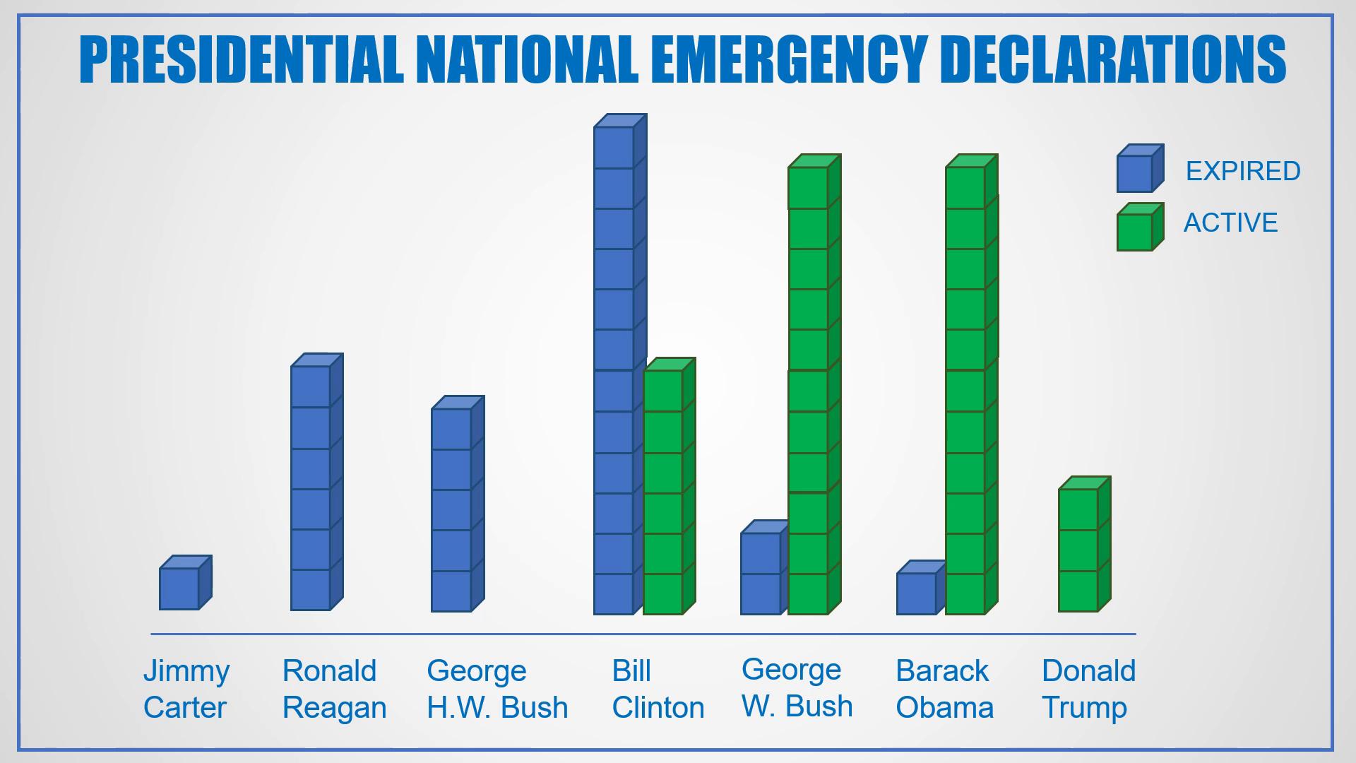 Image result for 59 national emergencies since