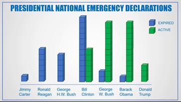 National Emergency Declarations by Each U.S. President