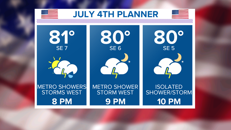 July 4th Evening Planner