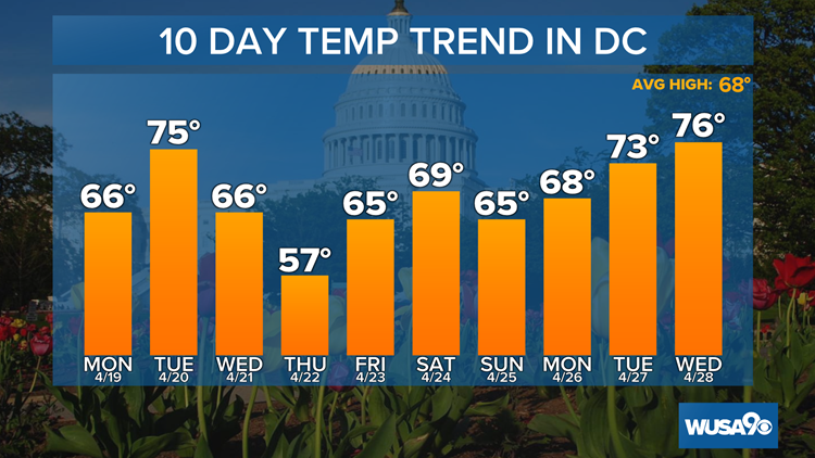 A warm Monday with just a small threat for a rain shower in DC
