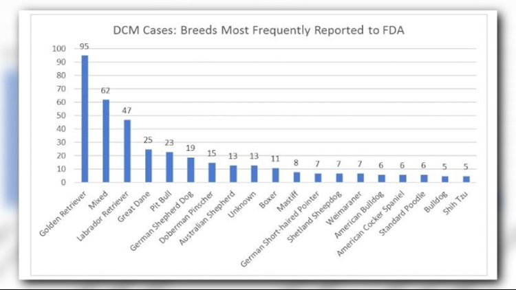DCM Dog Breeds
